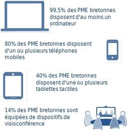 Equipements des PME